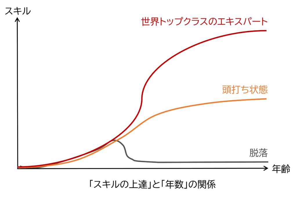 図7 スキルの上達と年数の関係