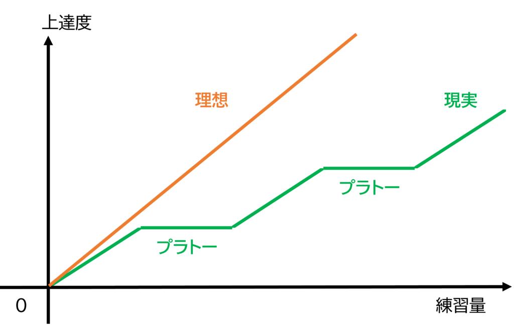 図9 プラトー
