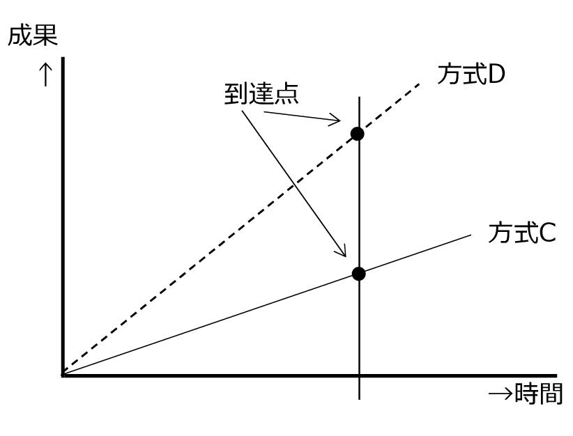 図4 どれだけやったかよりも、どうやるかが重要