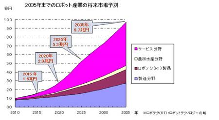 ロボット産業の将来市場予測(出典:NEDOホームページ)