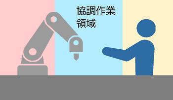 b.協働ロボットと人間が一部の領域で協調して作業をしている