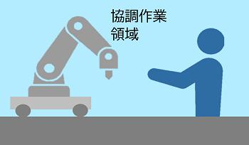 c.協働ロボットが自由に移動し、人間の領域に入り込んで作業をしている