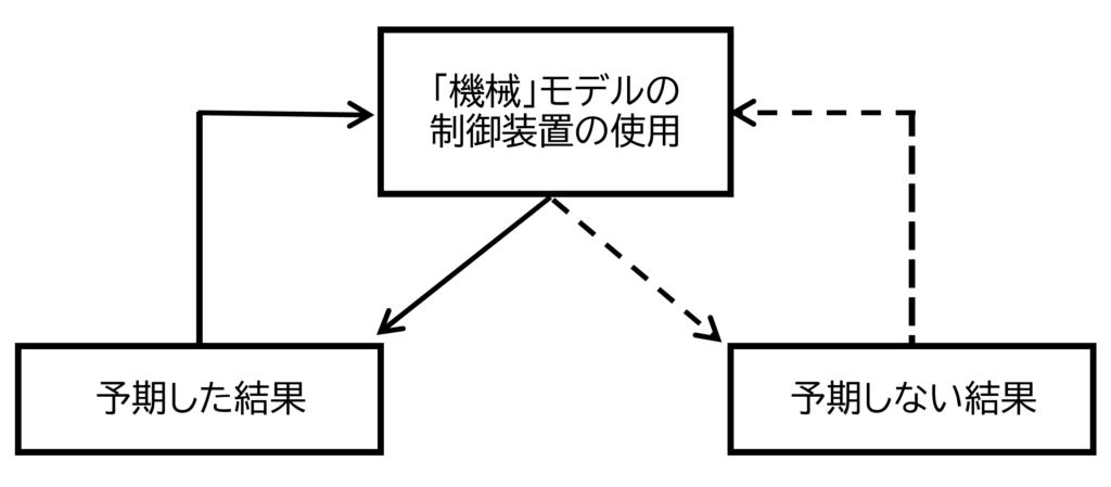 図2 官僚制の逆機能J,G,マーチ、H,A.サイモン(1993)「オーガニゼーション図第2販」