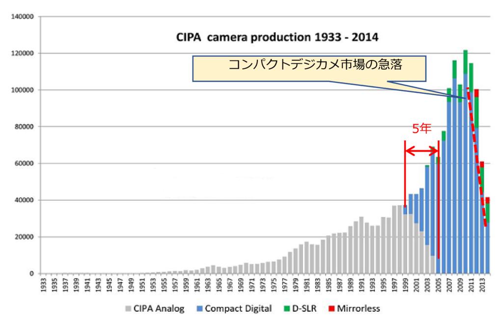 図2 カメラ市場の変化