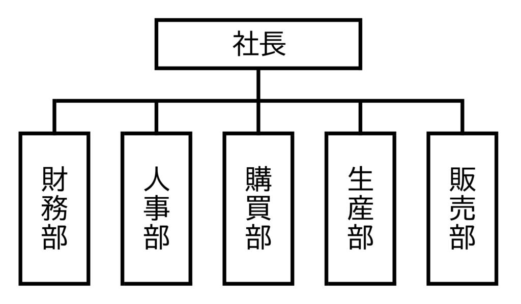 図3 職能別組織