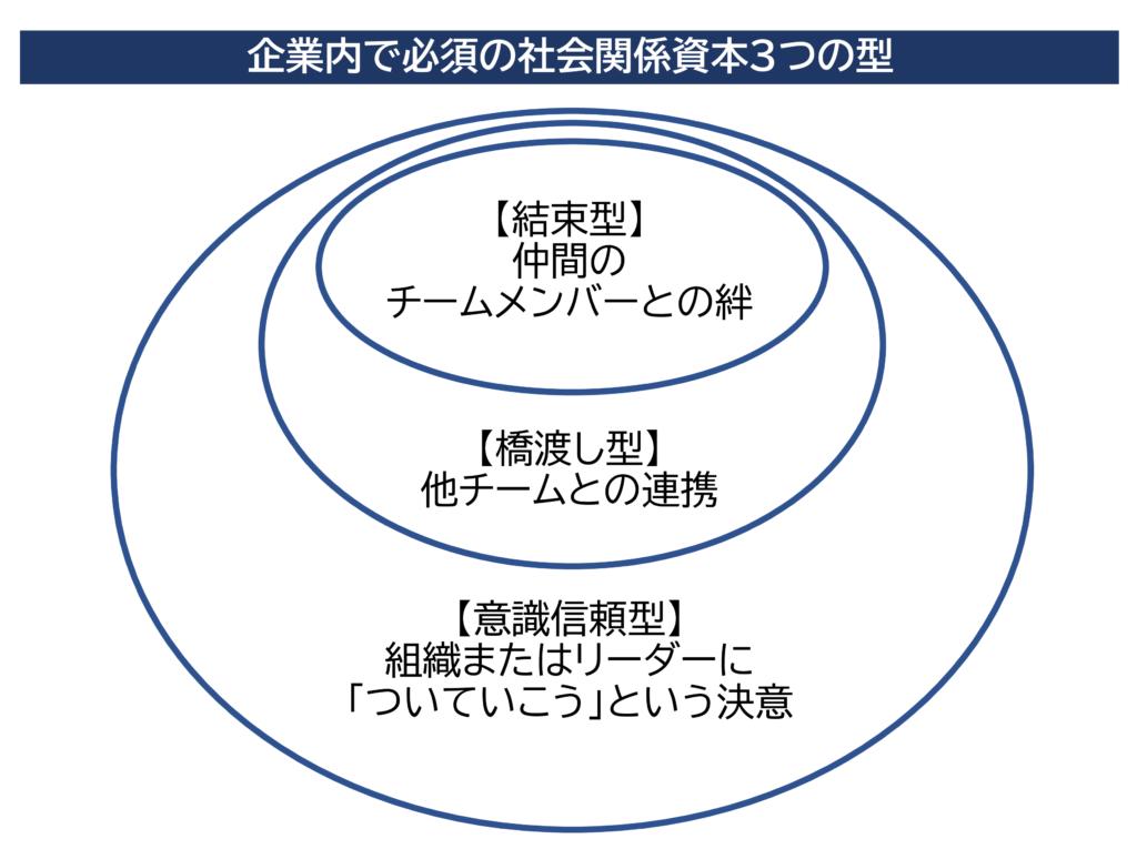 図7 社会関係資本3つの型 (エキストリーム・チームより)