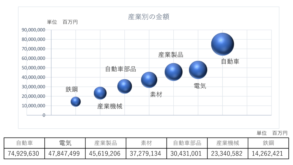 図10 産業別の金額(参考)