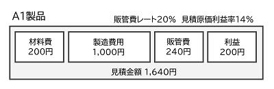製造原価、販管費と見積価格